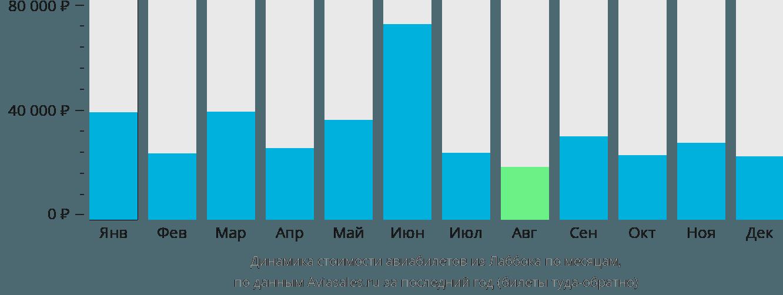 Динамика стоимости авиабилетов из Лаббока по месяцам