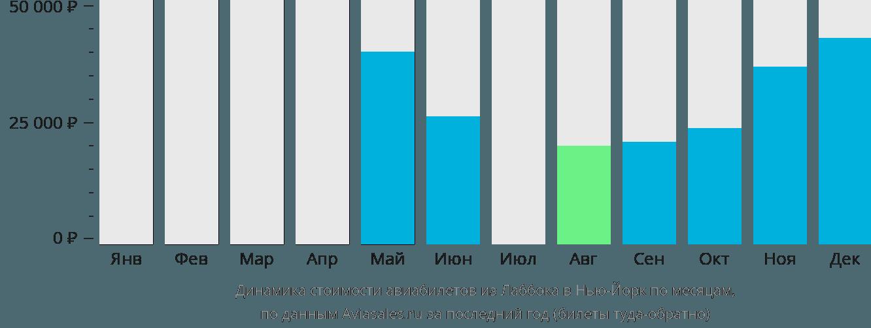 Динамика стоимости авиабилетов из Лаббока в Нью-Йорк по месяцам
