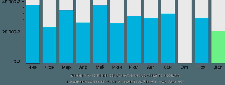Динамика стоимости авиабилетов из Худжанда по месяцам