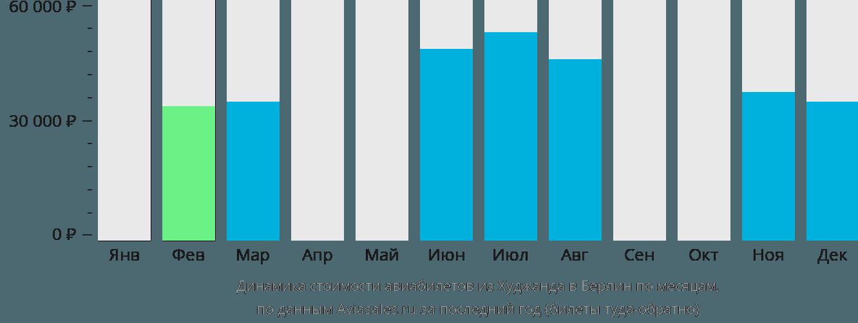Динамика стоимости авиабилетов из Худжанда в Берлин по месяцам