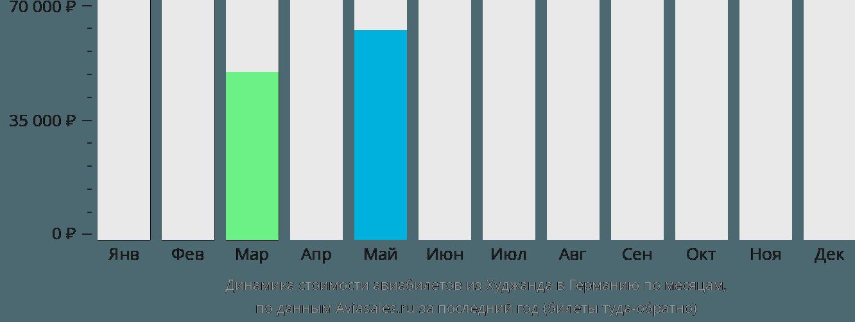 Динамика стоимости авиабилетов из Худжанда в Германию по месяцам