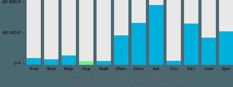 Динамика стоимости авиабилетов из Худжанда в Душанбе по месяцам