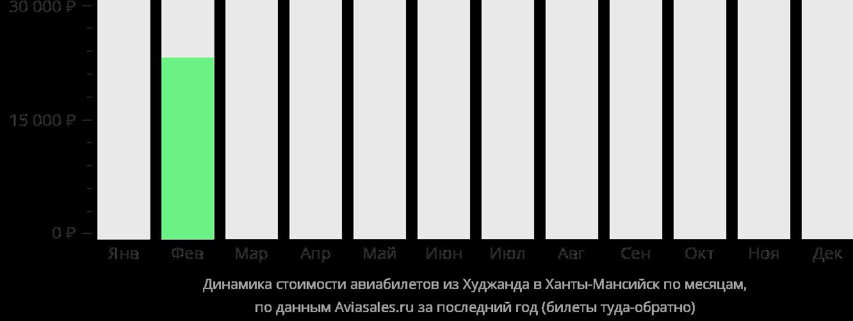 Динамика стоимости авиабилетов из Худжанда в Ханты-Мансийск по месяцам