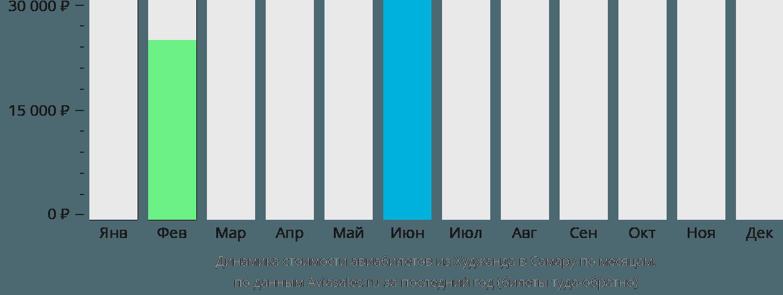 Динамика стоимости авиабилетов из Худжанда в Самару по месяцам