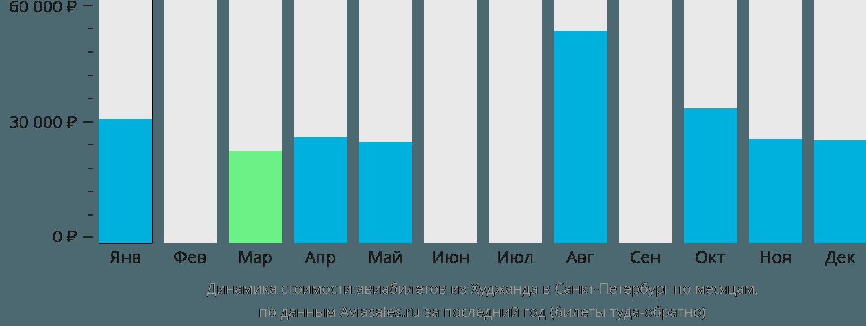 Динамика стоимости авиабилетов из Худжанда в Санкт-Петербург по месяцам