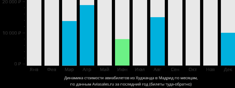 Динамика стоимости авиабилетов из Худжанда в Мадрид по месяцам