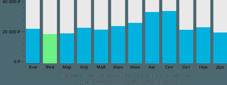 Динамика стоимости авиабилетов из Худжанда в Москву по месяцам