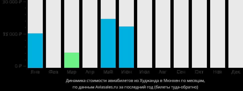 Динамика стоимости авиабилетов из Худжанда в Мюнхен по месяцам