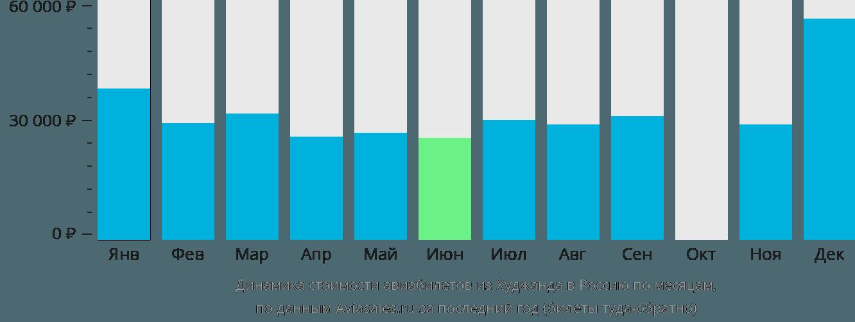 Динамика стоимости авиабилетов из Худжанда в Россию по месяцам