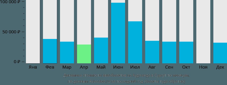 Динамика стоимости авиабилетов из Худжанда в Сургут по месяцам