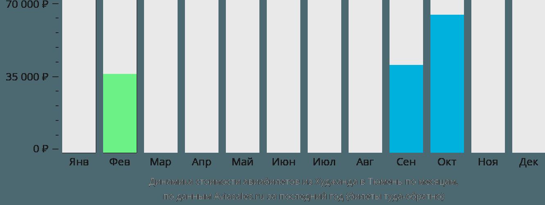 Динамика стоимости авиабилетов из Худжанда в Тюмень по месяцам