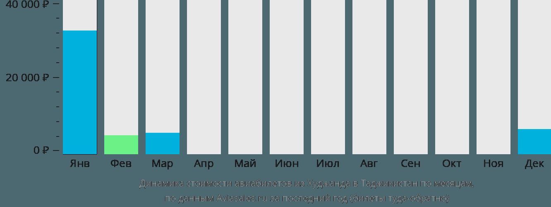 Динамика стоимости авиабилетов из Худжанда в Таджикистан по месяцам