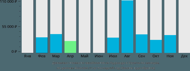 Динамика стоимости авиабилетов из Худжанда в Урумчи по месяцам