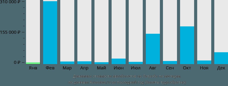 Динамика стоимости авиабилетов из Латроба по месяцам