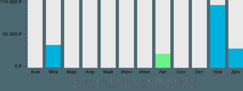 Динамика стоимости авиабилетов из Норт-Платта по месяцам