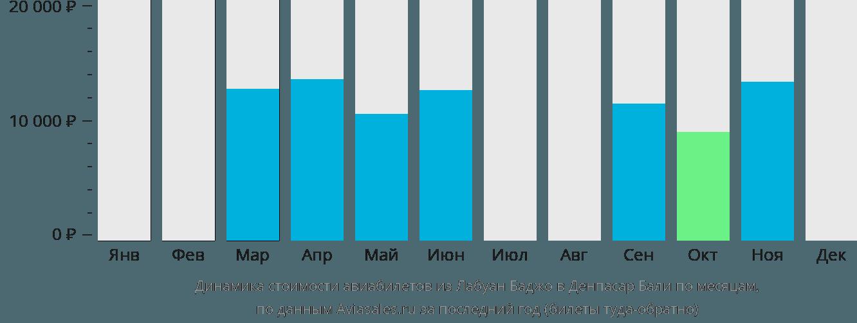 Динамика стоимости авиабилетов из Лабуан Баджо в Денпасар Бали по месяцам