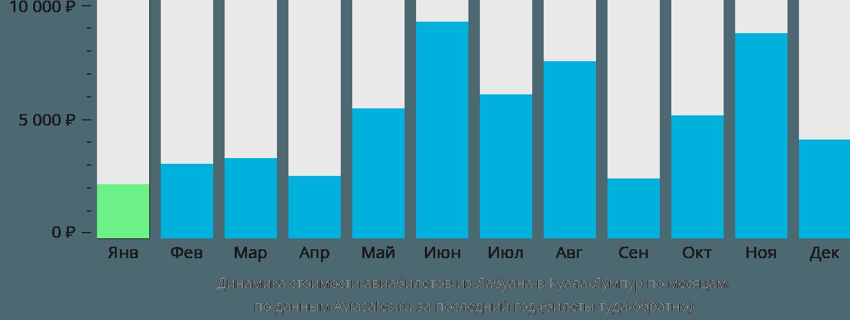 Динамика стоимости авиабилетов из Лабуана в Куала-Лумпур по месяцам