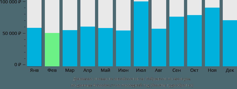 Динамика стоимости авиабилетов из Либревиля по месяцам