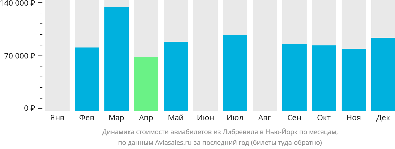 Динамика стоимости авиабилетов из Либревиля в Нью-Йорк по месяцам