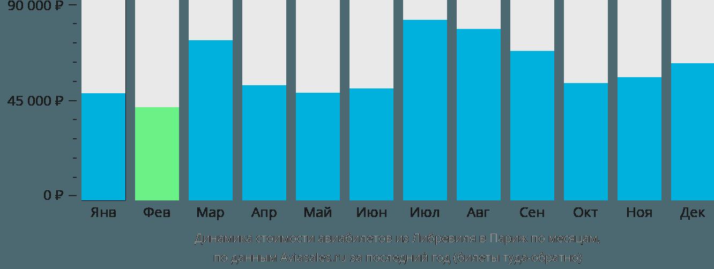 Динамика стоимости авиабилетов из Либревиля в Париж по месяцам
