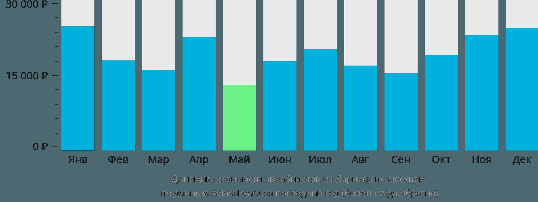 Динамика стоимости авиабилетов из Ларнаки по месяцам