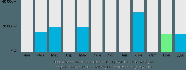 Динамика стоимости авиабилетов из Ларнаки в Сочи по месяцам