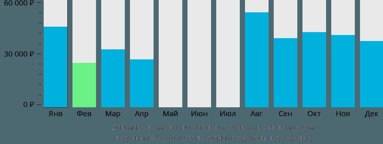 Динамика стоимости авиабилетов из Ларнаки в ОАЭ по месяцам
