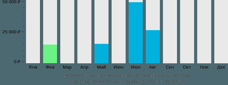 Динамика стоимости авиабилетов из Ларнаки в Малагу по месяцам
