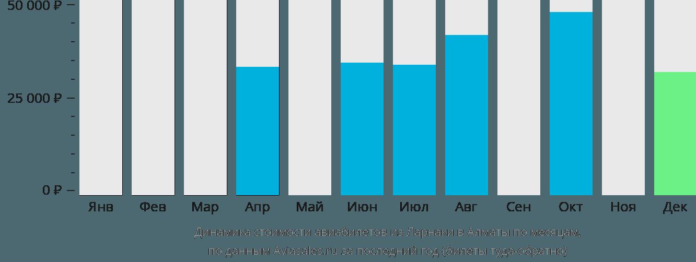 Динамика стоимости авиабилетов из Ларнаки в Алматы по месяцам