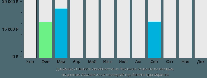 Динамика стоимости авиабилетов из Ларнаки в Аликанте по месяцам