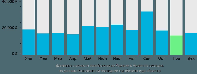 Динамика стоимости авиабилетов из Ларнаки в Амман по месяцам