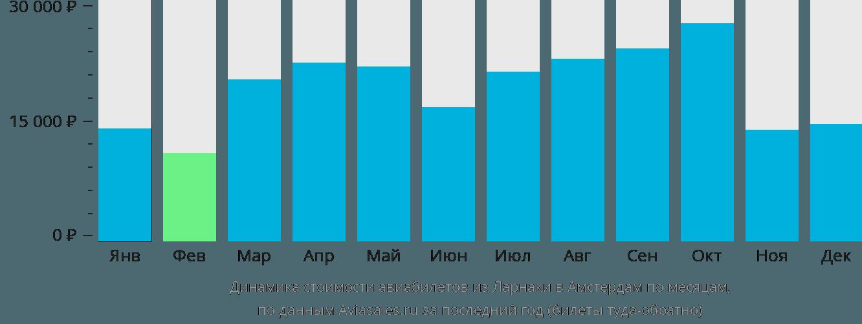 Динамика стоимости авиабилетов из Ларнаки в Амстердам по месяцам
