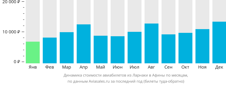 Динамика стоимости авиабилетов из Ларнаки в Афины по месяцам