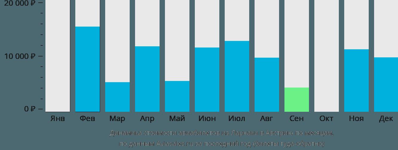 Динамика стоимости авиабилетов из Ларнаки в Австрию по месяцам