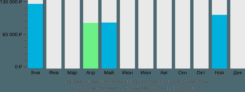 Динамика стоимости авиабилетов из Ларнаки в Австралию по месяцам