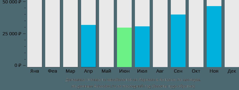 Динамика стоимости авиабилетов из Ларнаки в Анталью по месяцам