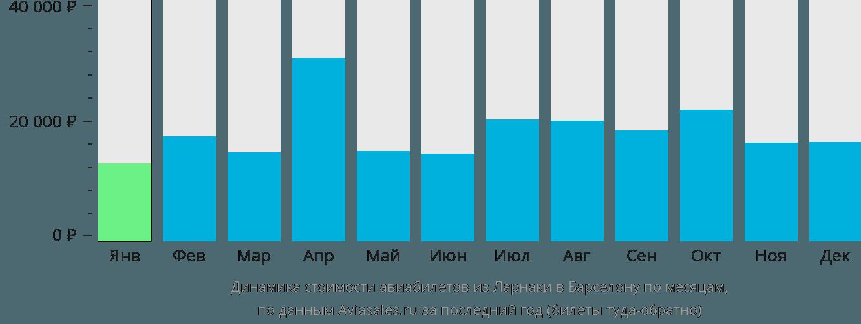 Динамика стоимости авиабилетов из Ларнаки в Барселону по месяцам