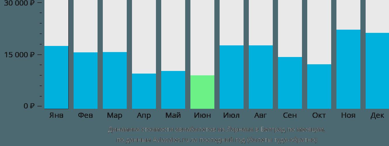 Динамика стоимости авиабилетов из Ларнаки в Белград по месяцам