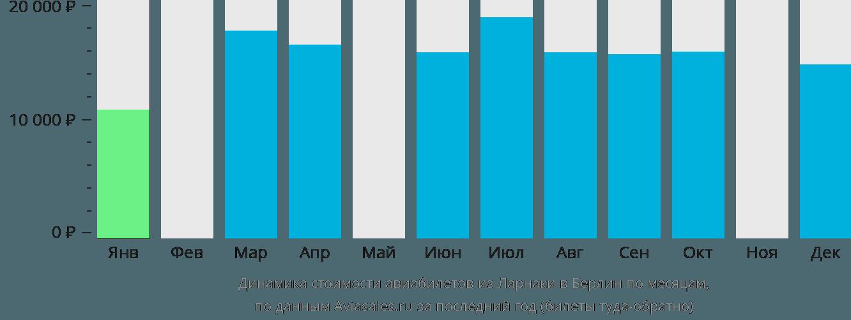 Динамика стоимости авиабилетов из Ларнаки в Берлин по месяцам