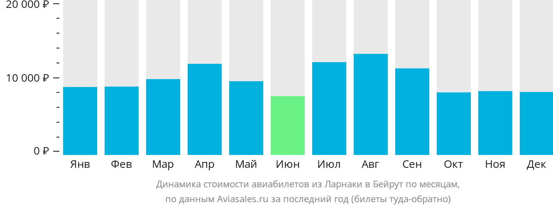 Динамика стоимости авиабилетов из Ларнаки в Бейрут по месяцам