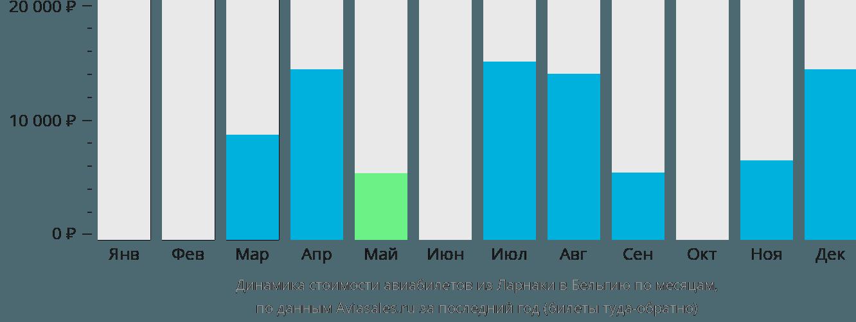 Динамика стоимости авиабилетов из Ларнаки в Бельгию по месяцам