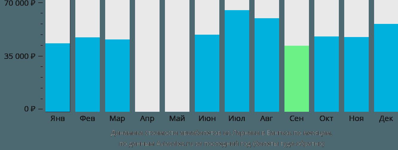 Динамика стоимости авиабилетов из Ларнаки в Бангкок по месяцам
