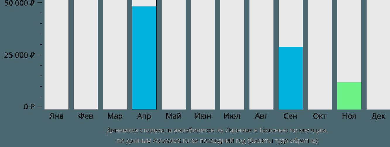 Динамика стоимости авиабилетов из Ларнаки в Болонью по месяцам
