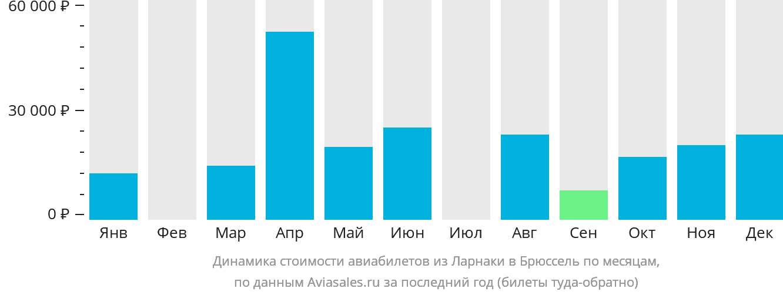 Динамика стоимости авиабилетов из Ларнаки в Брюссель по месяцам
