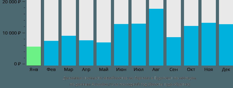 Динамика стоимости авиабилетов из Ларнаки в Будапешт по месяцам