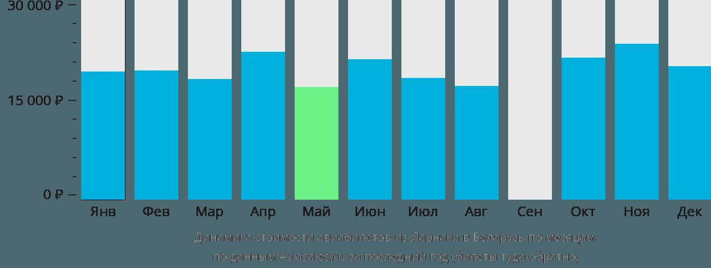 Динамика стоимости авиабилетов из Ларнаки в Беларусь по месяцам