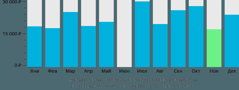 Динамика стоимости авиабилетов из Ларнаки в Каир по месяцам