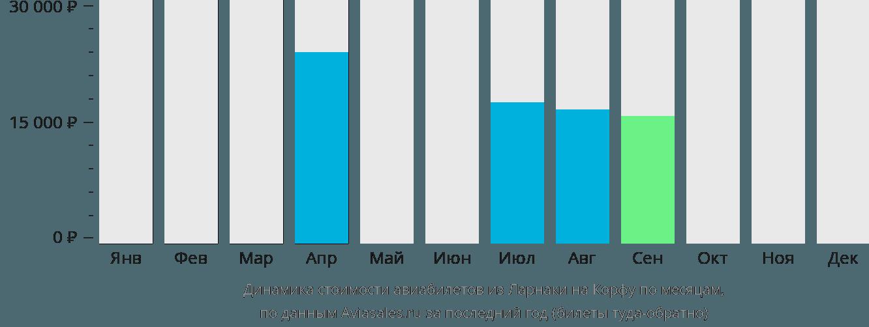 Динамика стоимости авиабилетов из Ларнаки на Корфу по месяцам