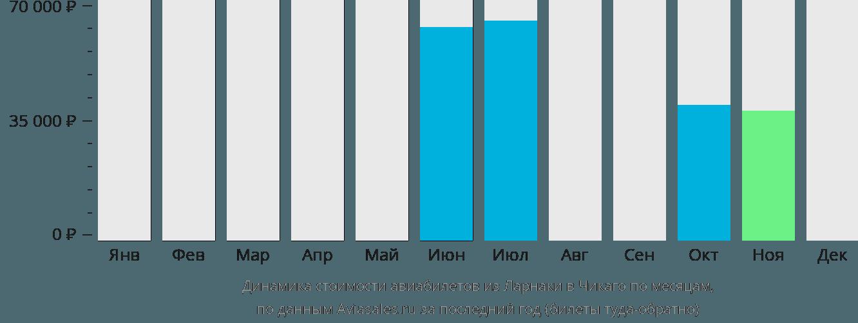 Динамика стоимости авиабилетов из Ларнаки в Чикаго по месяцам
