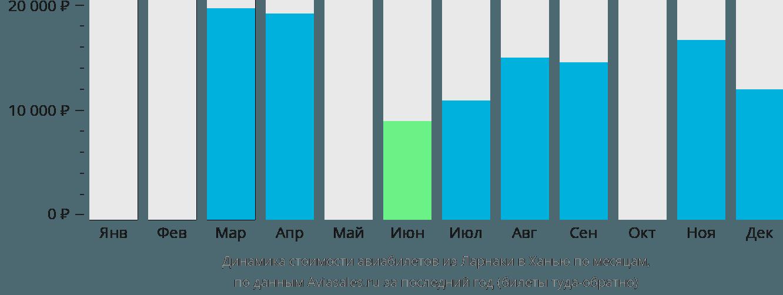 Динамика стоимости авиабилетов из Ларнаки в Ханью по месяцам
